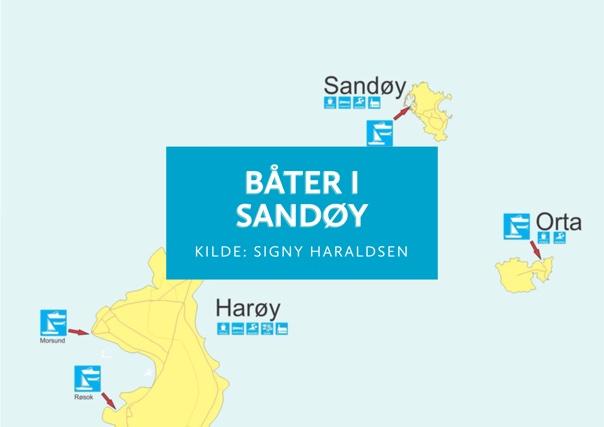 Båter i Sandøy
